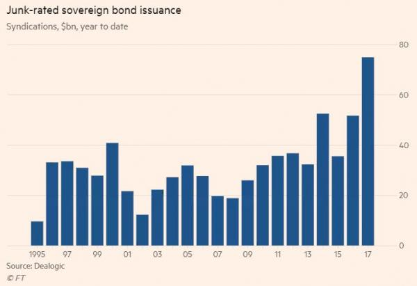 Junk Debt Issuance
